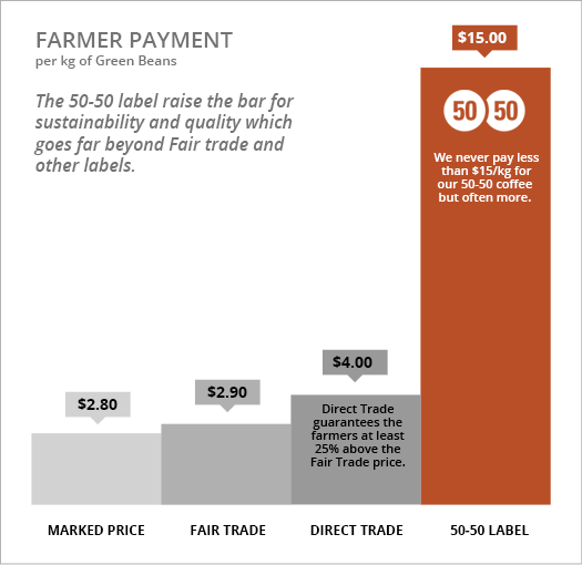 Farmer Payment